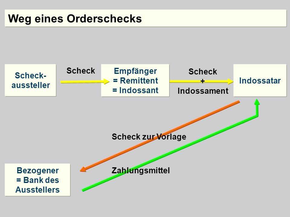 Ziemlich Anatomie Eines Schecks Ideen - Anatomie Von Menschlichen ...
