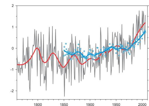 Klimalüge ein Beitrag für die erzwungene NWO
